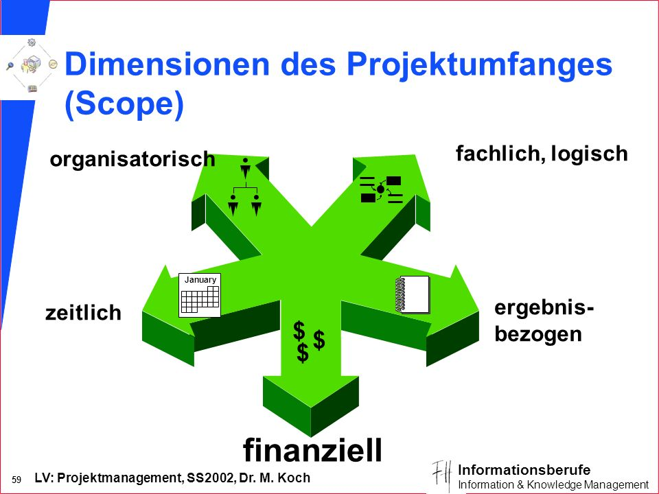 LV: Projektmanagement, SS2002, Dr. M. Koch 58 Informationsberufe Information & Knowledge Management Fragen zur zeitlichen Abgrenzung: n Mit welchem Er