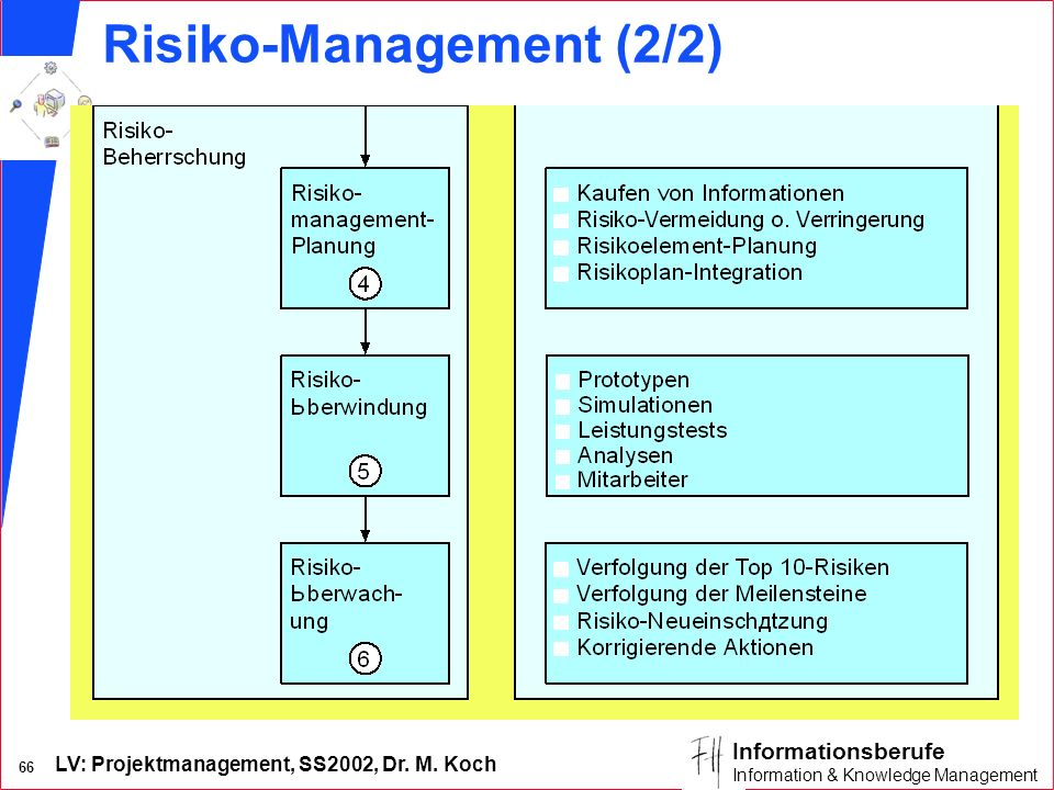 LV: Projektmanagement, SS2002, Dr. M. Koch 65 Informationsberufe Information & Knowledge Management Risiko-Management (1/2)