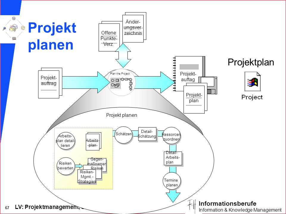 LV: Projektmanagement, SS2002, Dr. M. Koch 66 Informationsberufe Information & Knowledge Management Risiko-Management (2/2)
