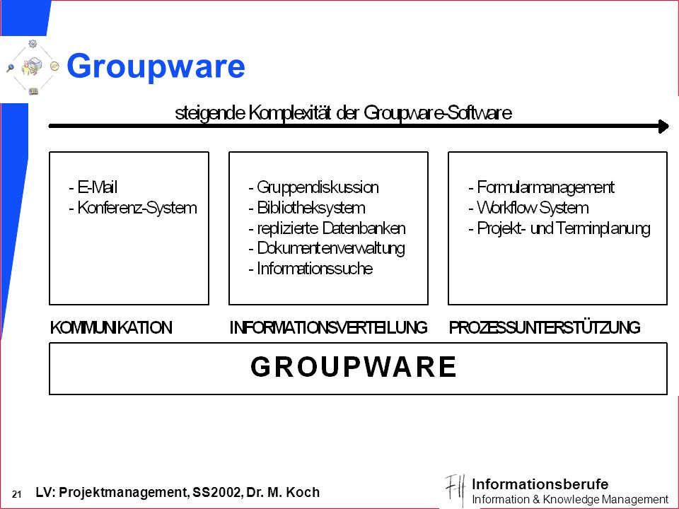 LV: Projektmanagement, SS2002, Dr. M. Koch 20 Informationsberufe Information & Knowledge Management Zeitplanungsprogramme