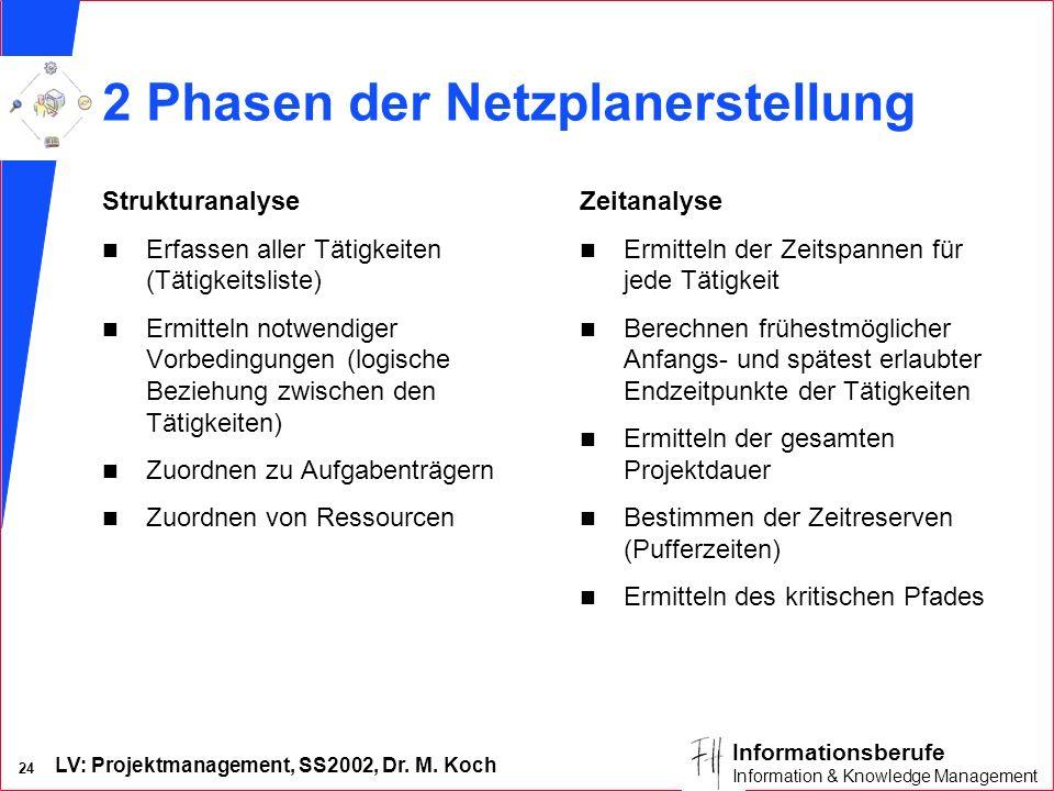 LV: Projektmanagement, SS2002, Dr. M. Koch 23 Informationsberufe Information & Knowledge Management Netzplantechnik – Begriffe n Projekt: – ein zu pla