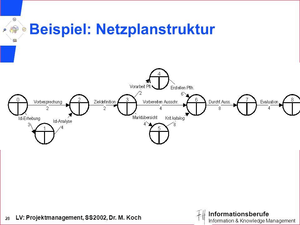 LV: Projektmanagement, SS2002, Dr. M. Koch 27 Informationsberufe Information & Knowledge Management Darstellung in CPM-Netzplänen