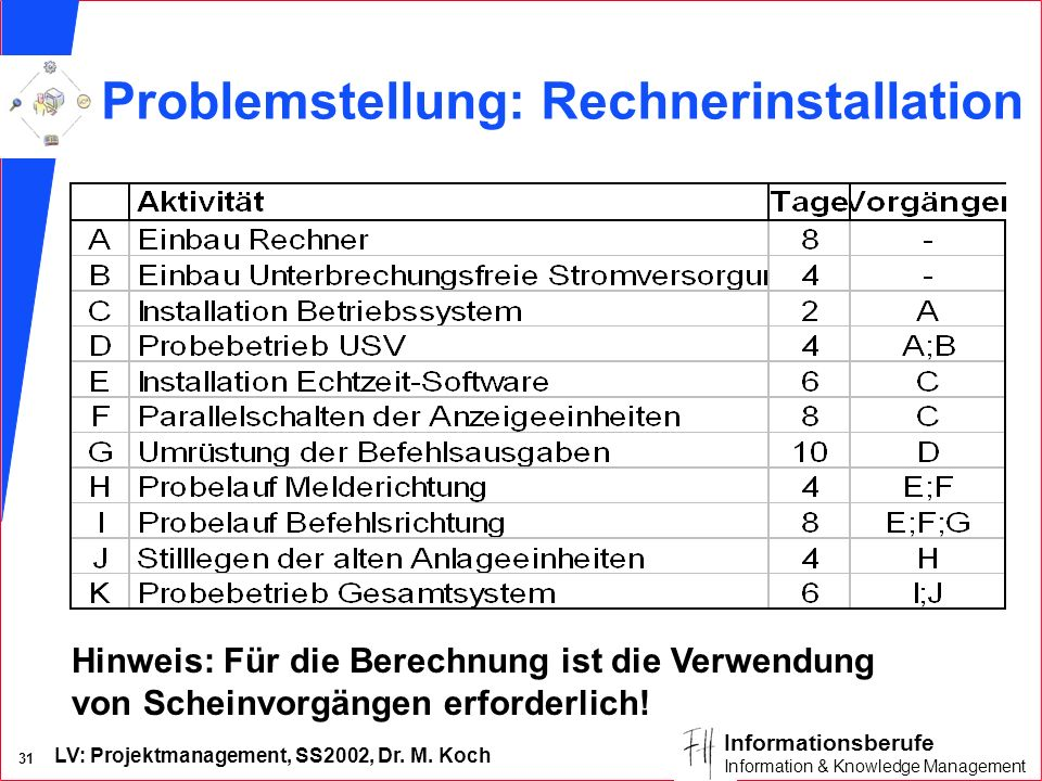 LV: Projektmanagement, SS2002, Dr. M. Koch 30 Informationsberufe Information & Knowledge Management CPM – Scheinvorgänge Parallele Vorgänge mit den se