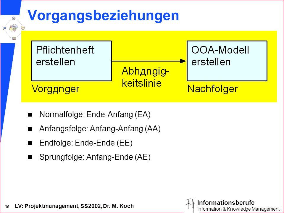 LV: Projektmanagement, SS2002, Dr. M. Koch 35 Informationsberufe Information & Knowledge Management Geplante und späte Termine