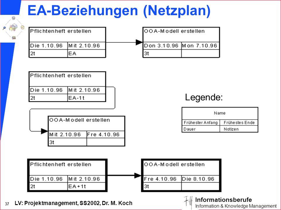 LV: Projektmanagement, SS2002, Dr. M. Koch 36 Informationsberufe Information & Knowledge Management Vorgangsbeziehungen n Normalfolge: Ende-Anfang (EA