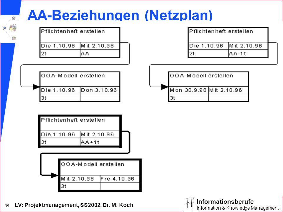 LV: Projektmanagement, SS2002, Dr. M. Koch 38 Informationsberufe Information & Knowledge Management EA-Beziehungen (Gantt-Diagramm)