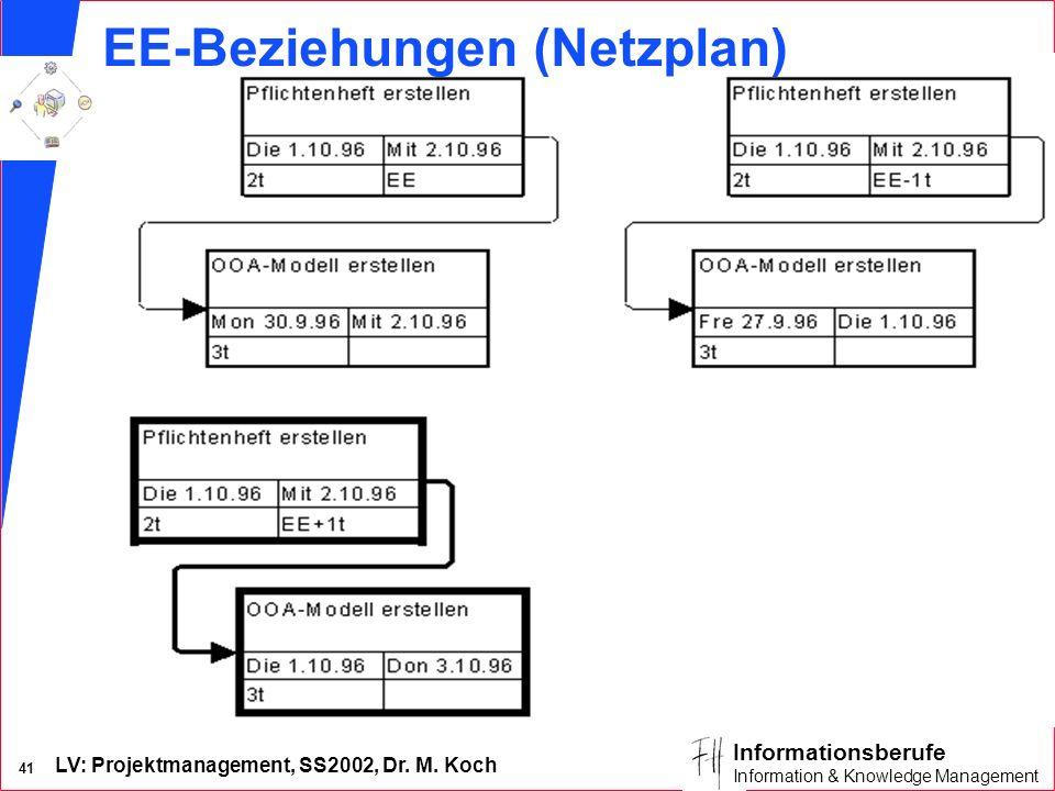 LV: Projektmanagement, SS2002, Dr. M. Koch 40 Informationsberufe Information & Knowledge Management AA-Beziehungen (Gantt-Diagramm)