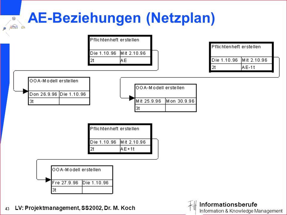 LV: Projektmanagement, SS2002, Dr. M. Koch 42 Informationsberufe Information & Knowledge Management EE-Beziehungen (Gantt-Diagramm)