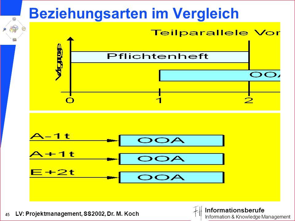 LV: Projektmanagement, SS2002, Dr. M. Koch 44 Informationsberufe Information & Knowledge Management AE-Beziehungen (Gantt-Diagramm)