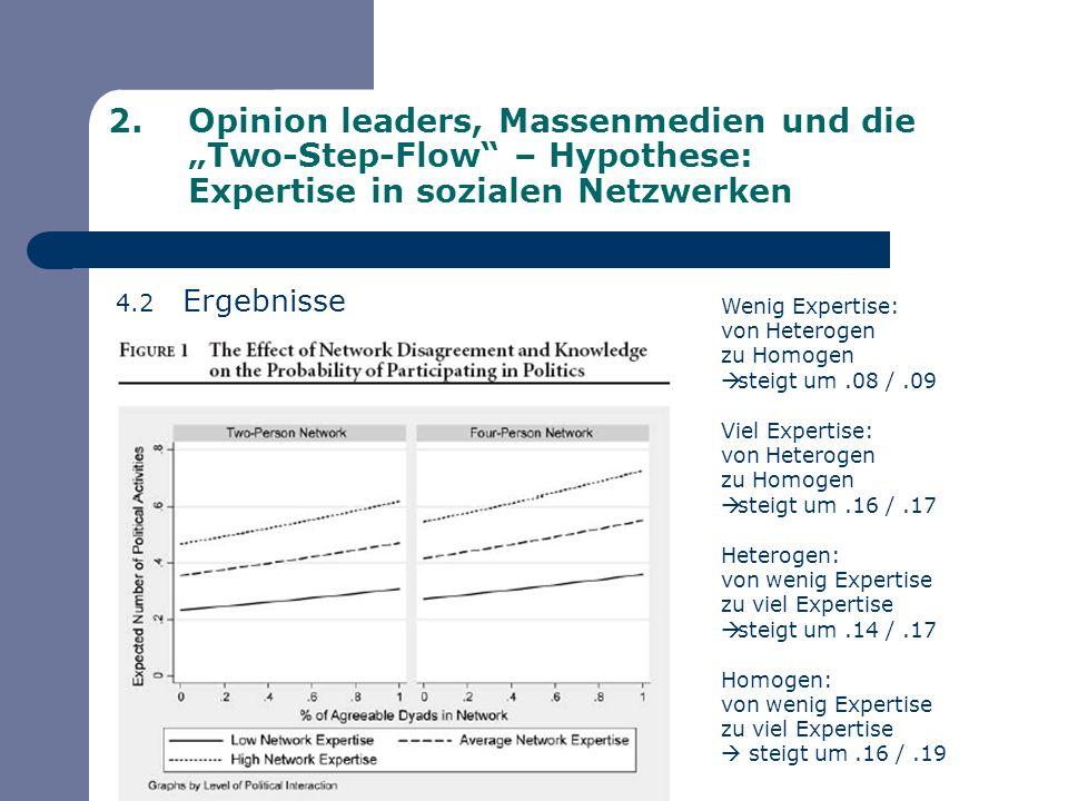 2.Opinion leaders, Massenmedien und die Two-Step-Flow – Hypothese: Expertise in sozialen Netzwerken 4.2 Ergebnisse Wenig Expertise: von Heterogen zu H