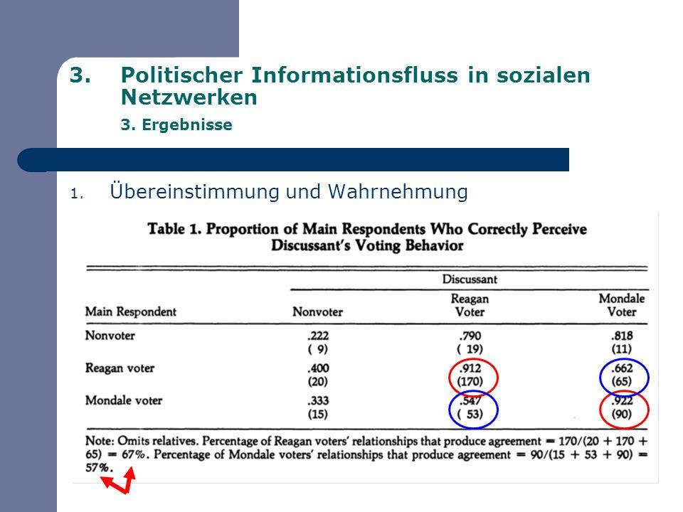 3.Politischer Informationsfluss in sozialen Netzwerken 3. Ergebnisse 1. Übereinstimmung und Wahrnehmung