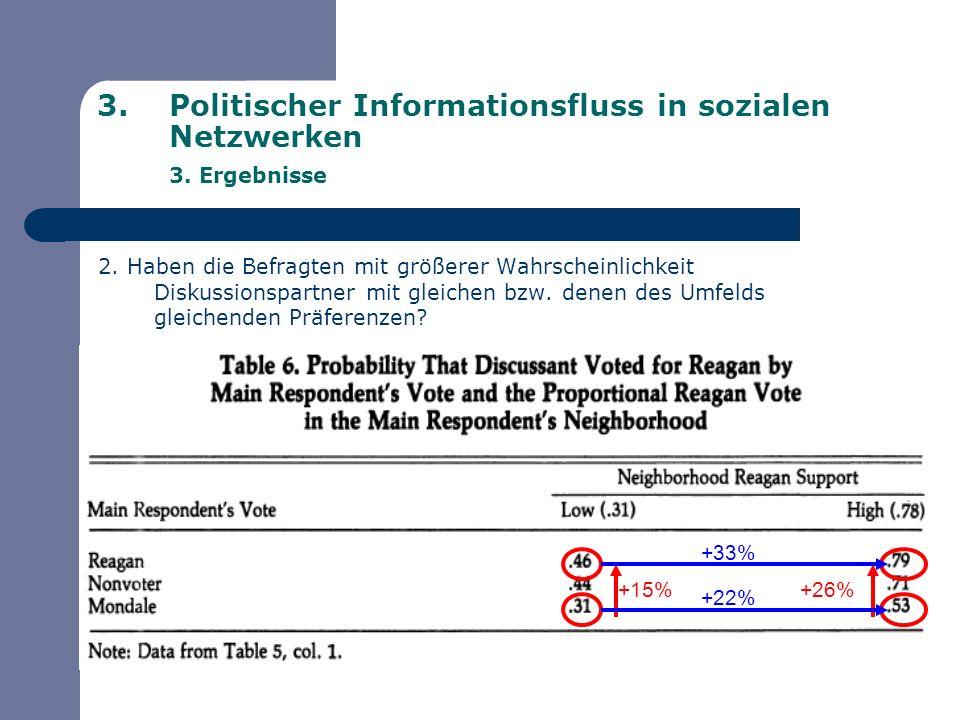 3.Politischer Informationsfluss in sozialen Netzwerken 3. Ergebnisse 2. Haben die Befragten mit größerer Wahrscheinlichkeit Diskussionspartner mit gle