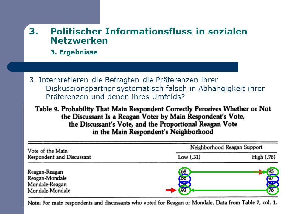 3.Politischer Informationsfluss in sozialen Netzwerken 3. Ergebnisse 3. Interpretieren die Befragten die Präferenzen ihrer Diskussionspartner systemat