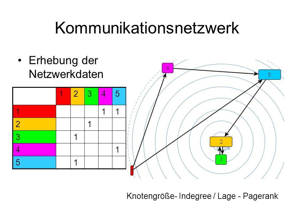 Kommunikationsnetzwerk Erhebung der Netzwerkdaten 12345 111 21 31 41 51 Knotengröße- Indegree / Lage - Pagerank