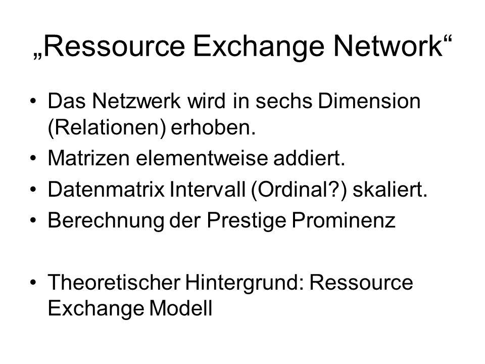 Ressource Exchange Network Das Netzwerk wird in sechs Dimension (Relationen) erhoben. Matrizen elementweise addiert. Datenmatrix Intervall (Ordinal?)