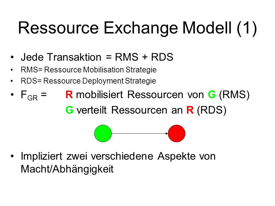 Ressource Exchange Modell (1) Jede Transaktion = RMS + RDS RMS= Ressource Mobilisation Strategie RDS= Ressource Deployment Strategie F GR =R mobilisie