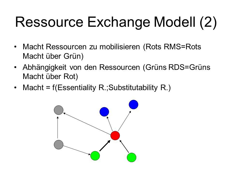 Ressource Exchange Modell (2) Macht Ressourcen zu mobilisieren (Rots RMS=Rots Macht über Grün) Abhängigkeit von den Ressourcen (Grüns RDS=Grüns Macht