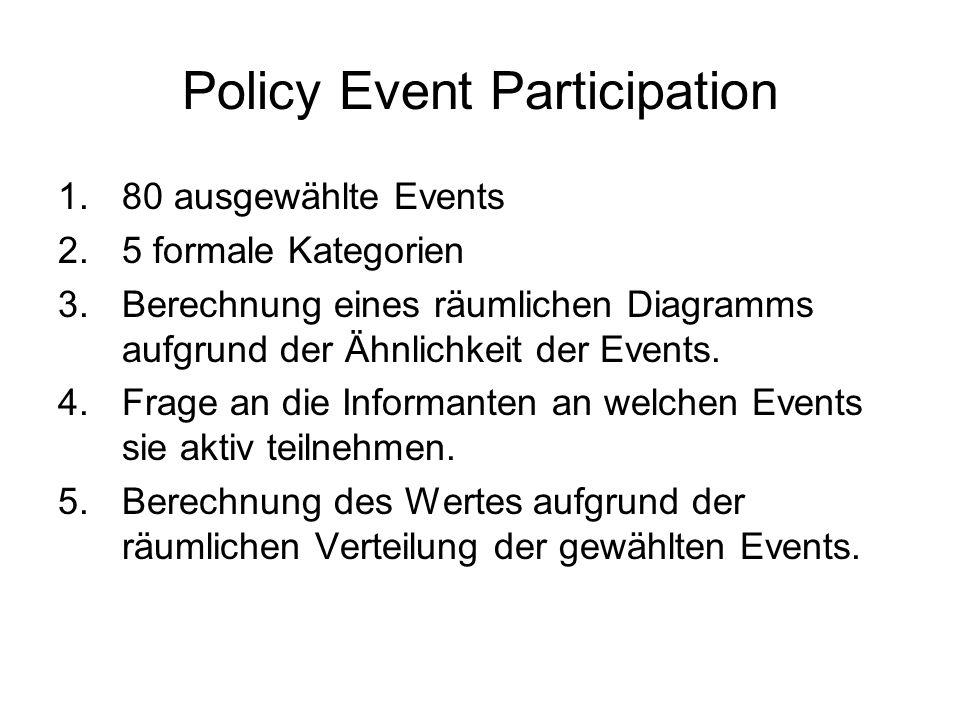 Policy Event Participation 1.80 ausgewählte Events 2.5 formale Kategorien 3.Berechnung eines räumlichen Diagramms aufgrund der Ähnlichkeit der Events.