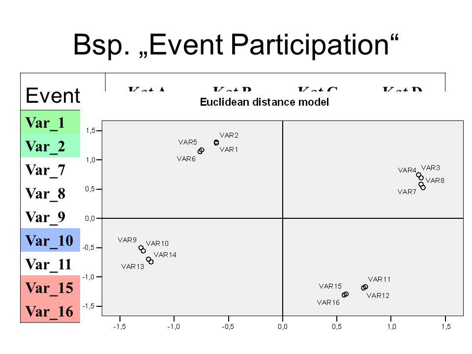 Bsp. Event Participation Event Kat AKat BKat CKat D Var_11111 Var_21112 Var_71221 Var_81222 Var_92111 Var_102112 Var_112121 Var_152221 Var_162222
