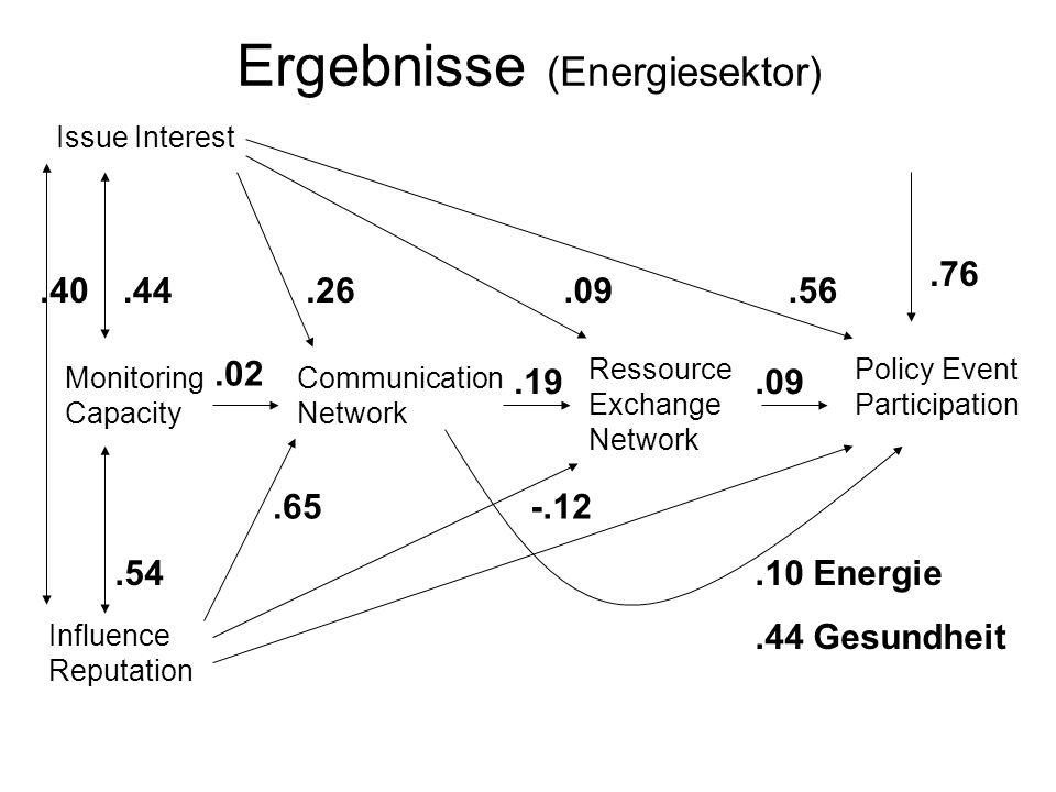Ergebnisse (Energiesektor) Policy Event Participation Issue Interest Monitoring Capacity Influence Reputation Communication Network Ressource Exchange Network.56.09.26.44.40.54.65-.12.10 Energie.44 Gesundheit.09.19.02.76