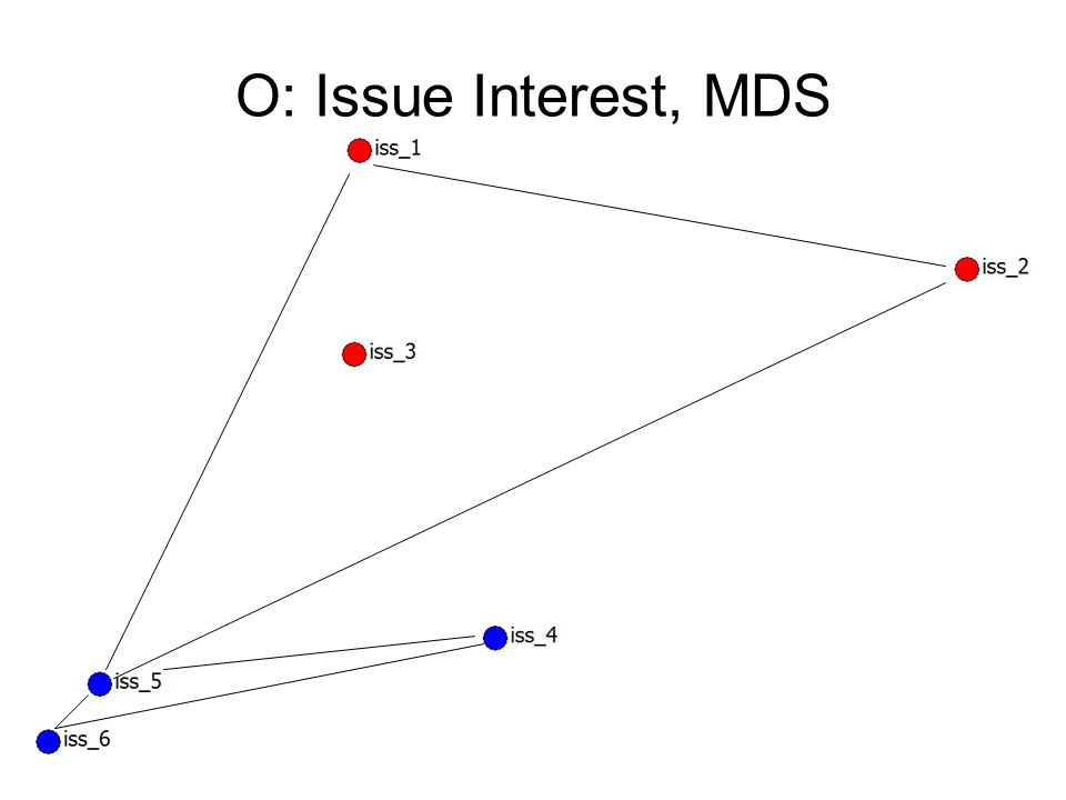 O: Issue Interest, MDS