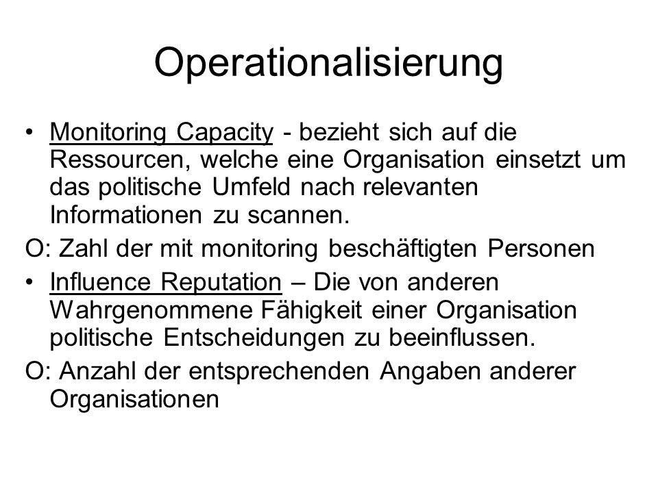 Operationalisierung Monitoring Capacity - bezieht sich auf die Ressourcen, welche eine Organisation einsetzt um das politische Umfeld nach relevanten