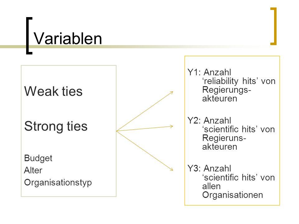 Variablen Weak ties Strong ties Budget Alter Organisationstyp Y1: Anzahl reliability hits von Regierungs- akteuren Y2: Anzahl scientific hits von Regi