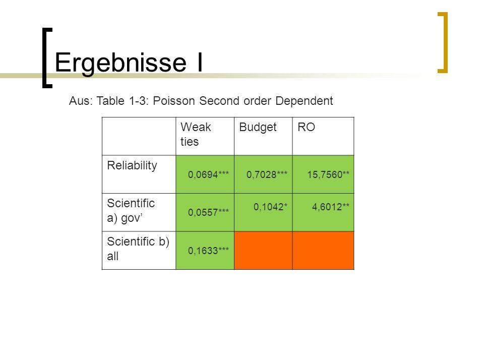 Ergebnisse I Weak ties BudgetRO Reliability 0,0694***0,7028***15,7560** Scientific a) gov 0,0557*** 0,1042*4,6012** Scientific b) all 0,1633*** Aus: T