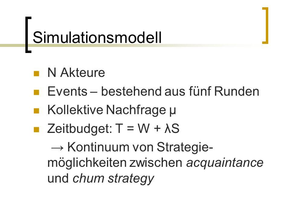 Simulationsmodell N Akteure Events – bestehend aus fünf Runden Kollektive Nachfrage μ Zeitbudget: T = W + λS Kontinuum von Strategie- möglichkeiten zw