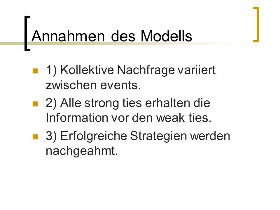 Annahmen des Modells 1) Kollektive Nachfrage variiert zwischen events. 2) Alle strong ties erhalten die Information vor den weak ties. 3) Erfolgreiche