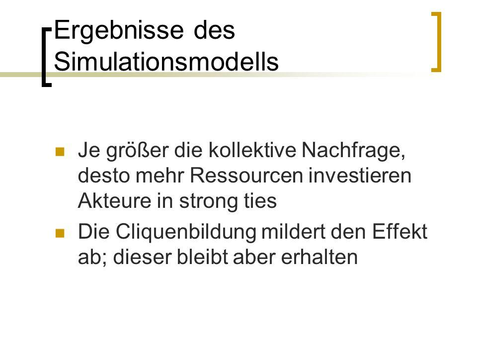 Ergebnisse des Simulationsmodells Je größer die kollektive Nachfrage, desto mehr Ressourcen investieren Akteure in strong ties Die Cliquenbildung mild