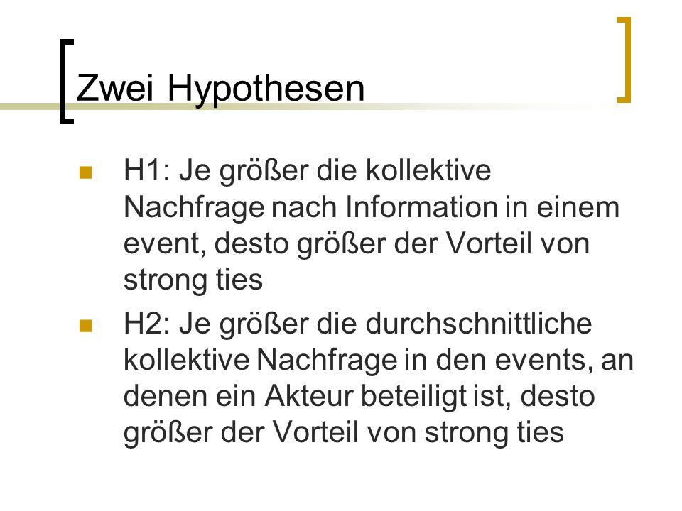 Zwei Hypothesen H1: Je größer die kollektive Nachfrage nach Information in einem event, desto größer der Vorteil von strong ties H2: Je größer die dur