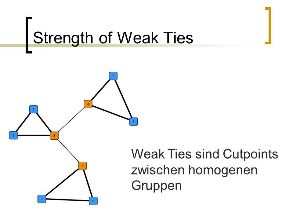 Zwei Hypothesen H1: Je größer die kollektive Nachfrage nach Information in einem event, desto größer der Vorteil von strong ties H2: Je größer die durchschnittliche kollektive Nachfrage in den events, an denen ein Akteur beteiligt ist, desto größer der Vorteil von strong ties