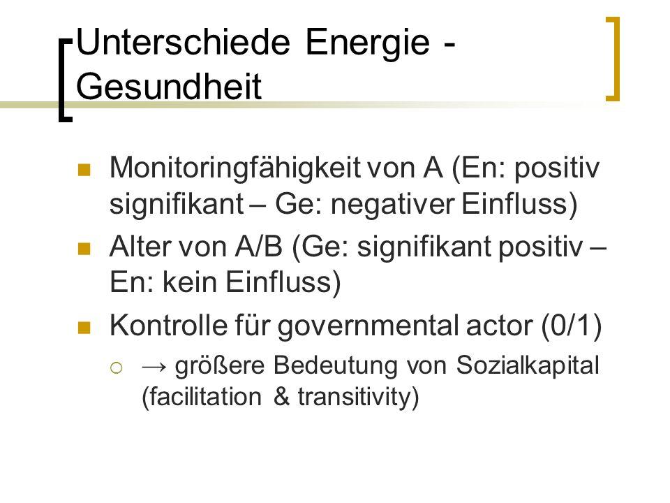 Unterschiede Energie - Gesundheit Monitoringfähigkeit von A (En: positiv signifikant – Ge: negativer Einfluss) Alter von A/B (Ge: signifikant positiv