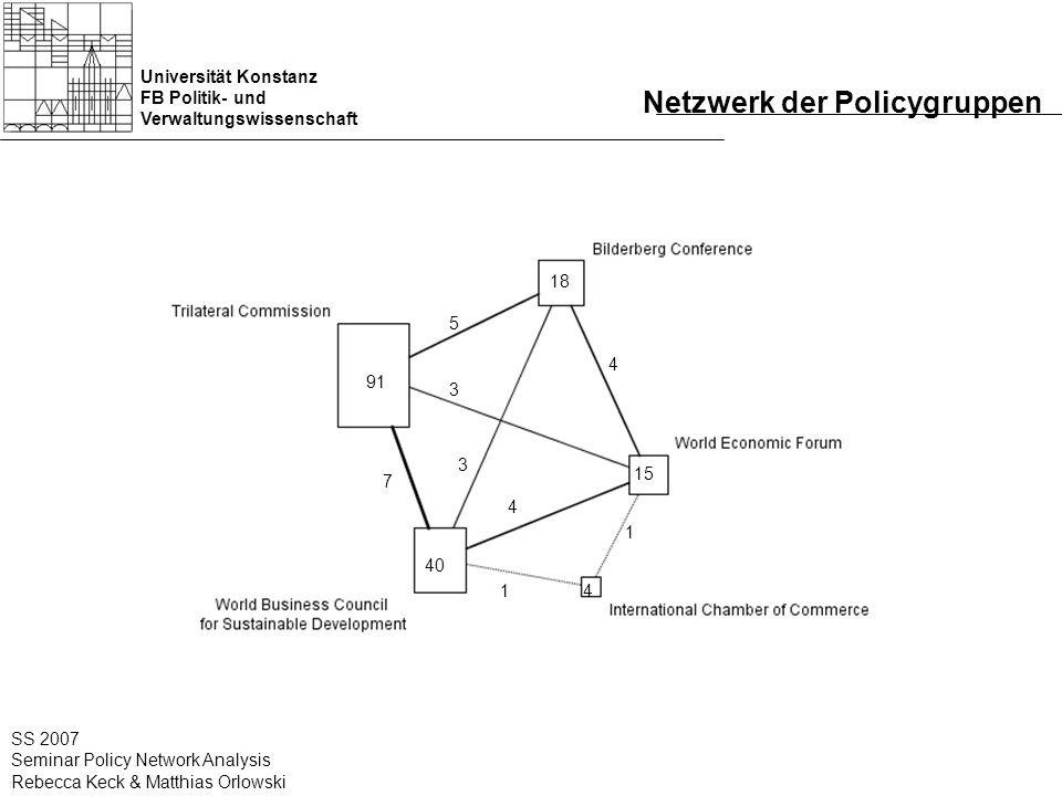 Universität Konstanz FB Politik- und Verwaltungswissenschaft SS 2007 Seminar Policy Network Analysis Rebecca Keck & Matthias Orlowski Netzwerk der Pol