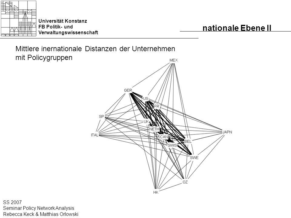 Universität Konstanz FB Politik- und Verwaltungswissenschaft SS 2007 Seminar Policy Network Analysis Rebecca Keck & Matthias Orlowski nationale Ebene II Mittlere inernationale Distanzen der Unternehmen mit Policygruppen
