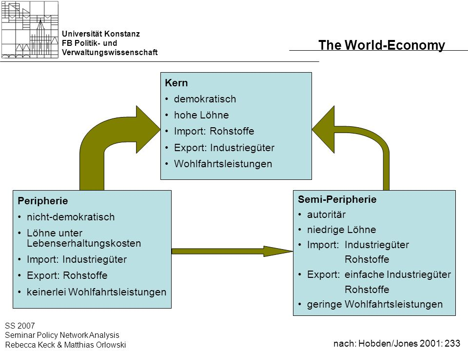 Universität Konstanz FB Politik- und Verwaltungswissenschaft SS 2007 Seminar Policy Network Analysis Rebecca Keck & Matthias Orlowski The World-Econom