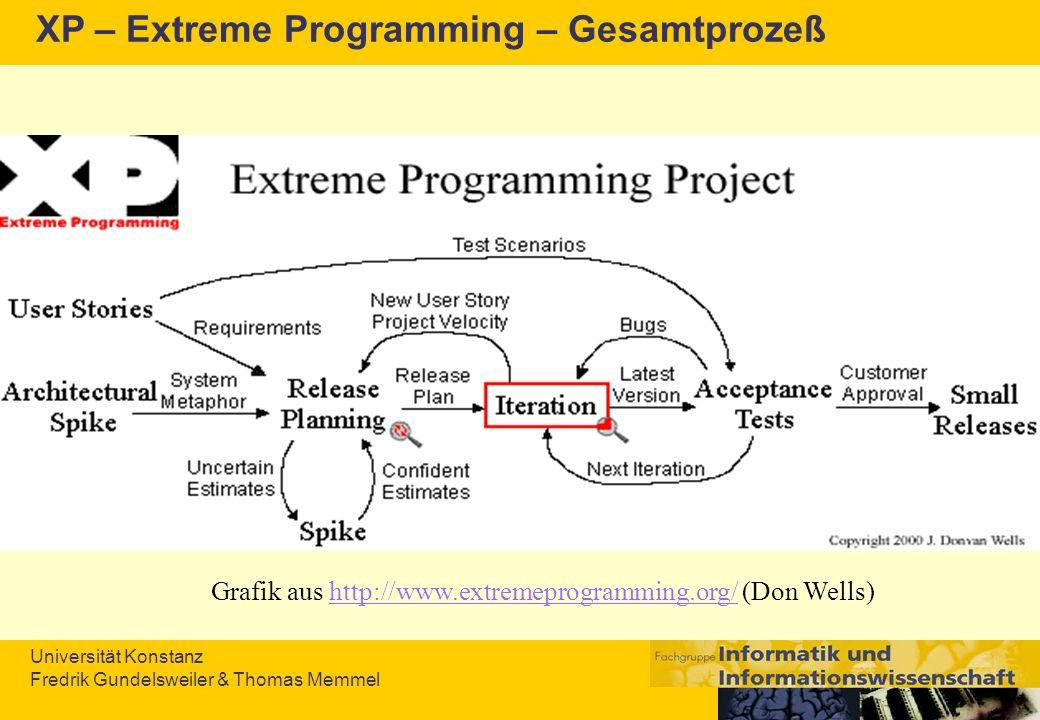 Universität Konstanz Fredrik Gundelsweiler & Thomas Memmel XP – Extreme Programming – Gesamtprozeß Grafik aus http://www.extremeprogramming.org/ (Don