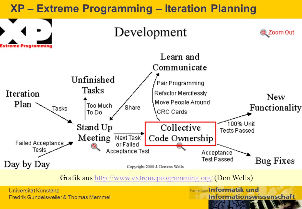 Universität Konstanz Fredrik Gundelsweiler & Thomas Memmel XP – Extreme Programming – Iteration Planning Grafik aus http://www.extremeprogramming.org/