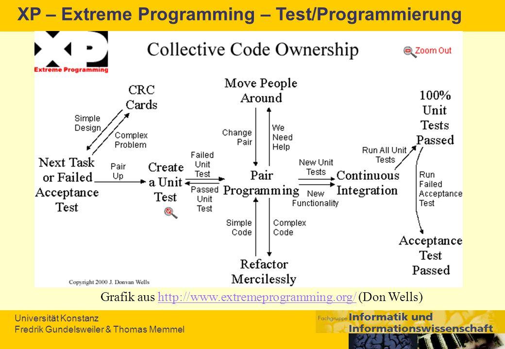 Universität Konstanz Fredrik Gundelsweiler & Thomas Memmel XP – Extreme Programming – Test/Programmierung Grafik aus http://www.extremeprogramming.org