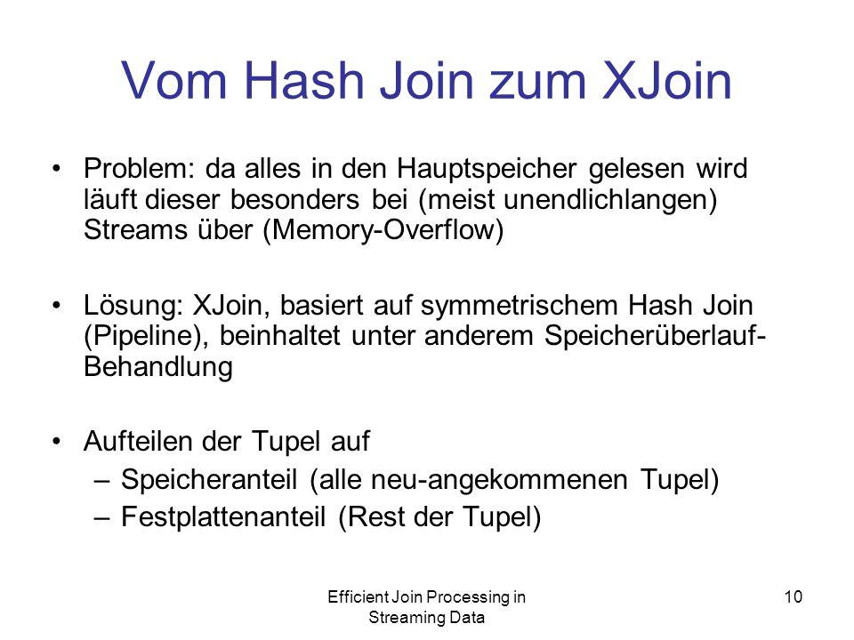 Efficient Join Processing in Streaming Data 10 Vom Hash Join zum XJoin Problem: da alles in den Hauptspeicher gelesen wird läuft dieser besonders bei (meist unendlichlangen) Streams über (Memory-Overflow) Lösung: XJoin, basiert auf symmetrischem Hash Join (Pipeline), beinhaltet unter anderem Speicherüberlauf- Behandlung Aufteilen der Tupel auf –Speicheranteil (alle neu-angekommenen Tupel) –Festplattenanteil (Rest der Tupel)
