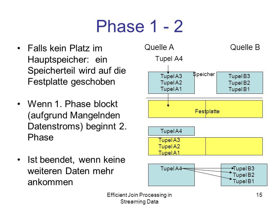 Efficient Join Processing in Streaming Data 15 Phase 1 - 2 Falls kein Platz im Hauptspeicher: ein Speicherteil wird auf die Festplatte geschoben Wenn 1.