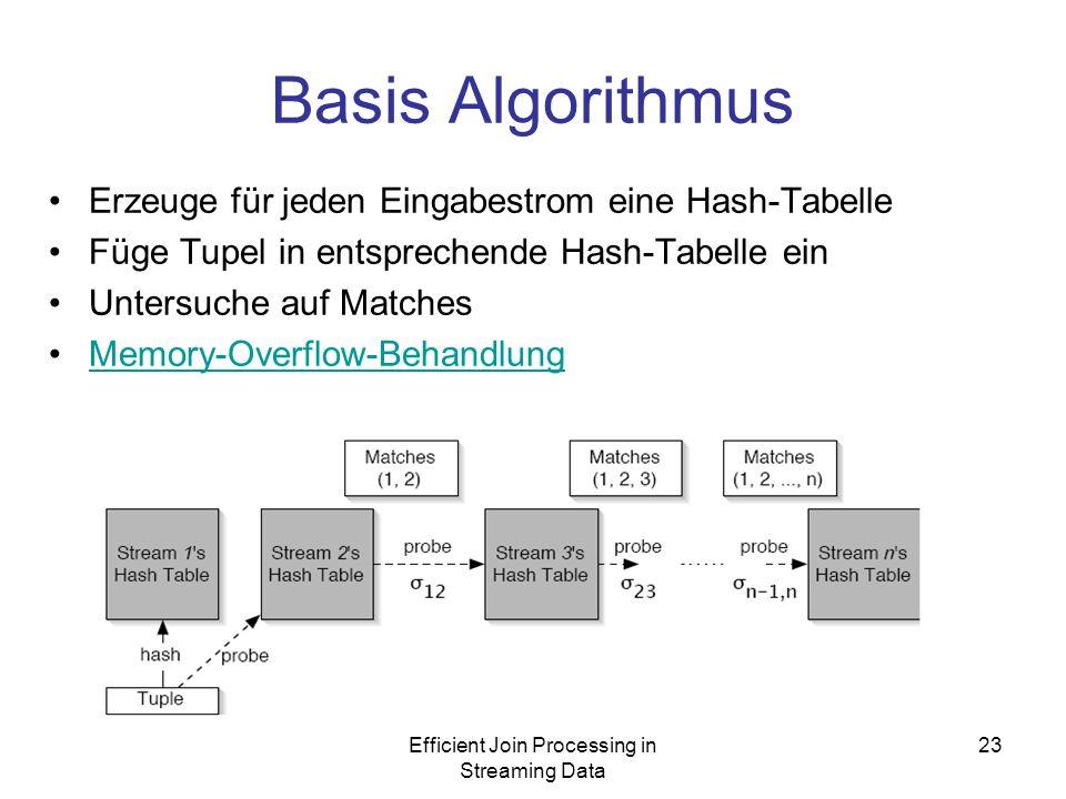 Efficient Join Processing in Streaming Data 23 Basis Algorithmus Erzeuge für jeden Eingabestrom eine Hash-Tabelle Füge Tupel in entsprechende Hash-Tabelle ein Untersuche auf Matches Memory-Overflow-Behandlung