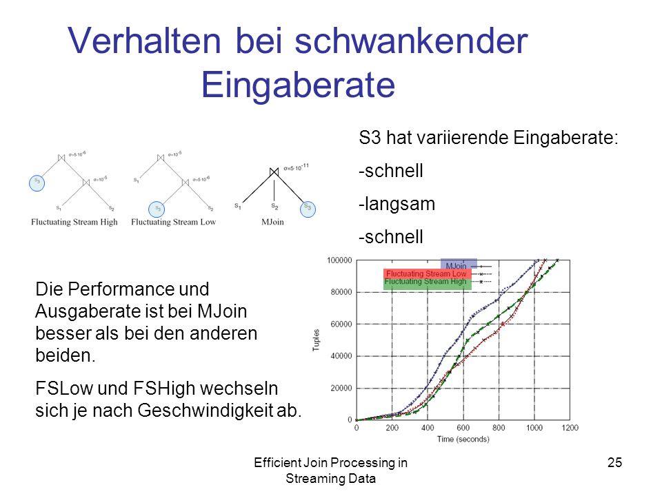 Efficient Join Processing in Streaming Data 25 Verhalten bei schwankender Eingaberate S3 hat variierende Eingaberate: -schnell -langsam -schnell Die Performance und Ausgaberate ist bei MJoin besser als bei den anderen beiden.