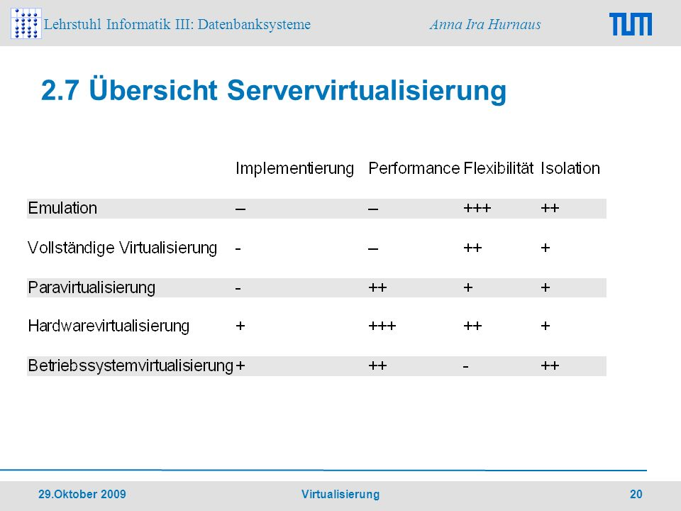Lehrstuhl Informatik III: Datenbanksysteme Anna Ira Hurnaus 29.Oktober 2009 Virtualisierung 20 2.7 Übersicht Servervirtualisierung