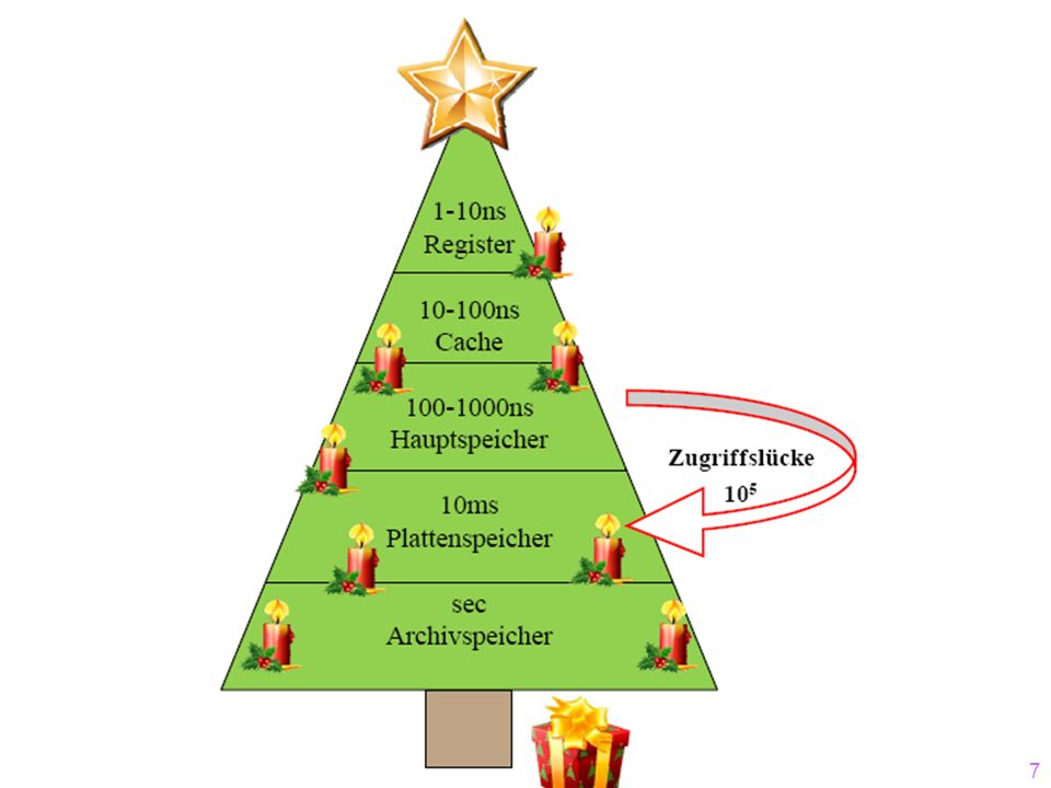117 Sukzessiver Aufbau eines B-Baums vom Grad k=2 12 1519 ? 1320 781112 2123 45 36 10 5