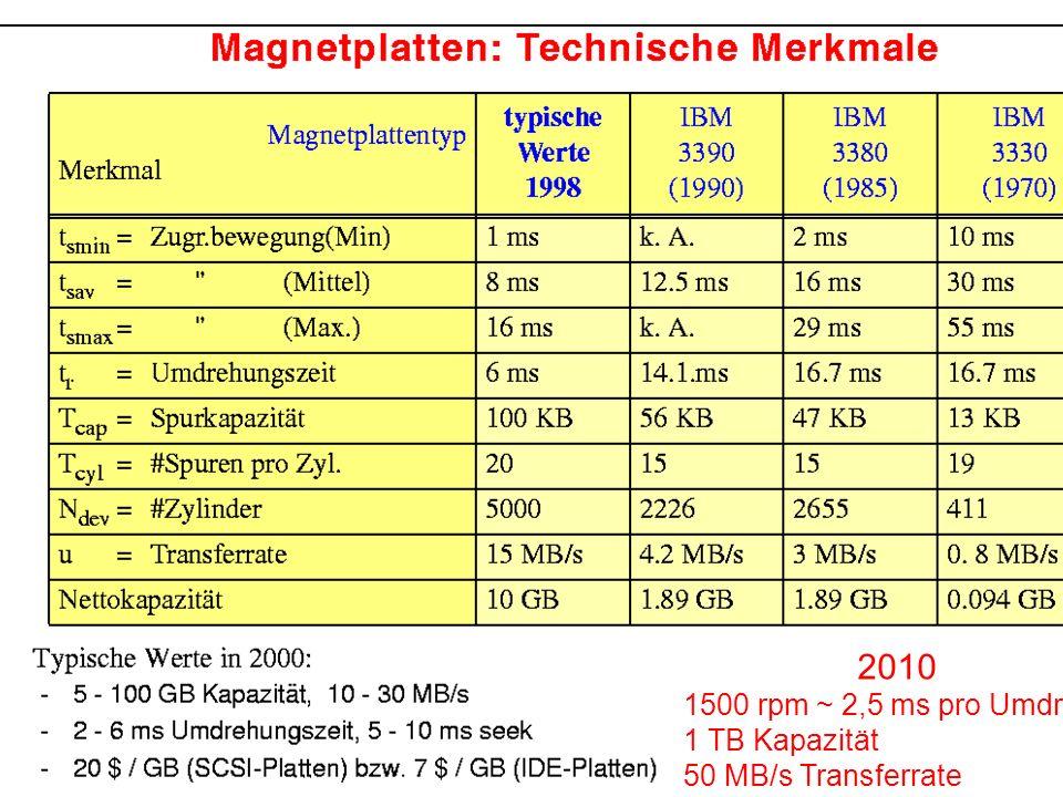 9 2010 1500 rpm ~ 2,5 ms pro Umdreh. 1 TB Kapazität 50 MB/s Transferrate < 1$ / GB