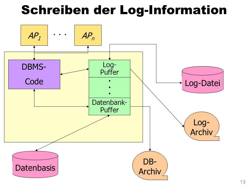 13 Schreiben der Log-Information DBMS- Code AP 1 AP n · · · Log- Puffer Datenbank- Puffer Log-DateiDatenbasis Log- Archiv DB- Archiv