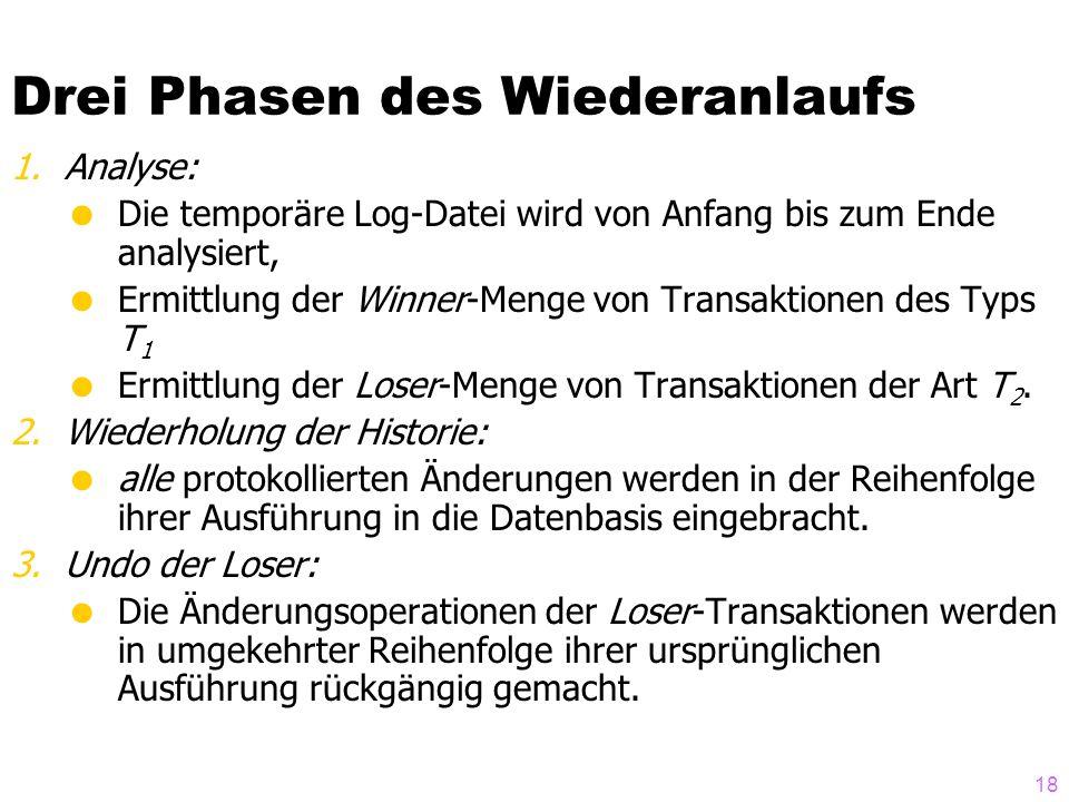 18 Drei Phasen des Wiederanlaufs 1.Analyse: Die temporäre Log-Datei wird von Anfang bis zum Ende analysiert, Ermittlung der Winner-Menge von Transaktionen des Typs T 1 Ermittlung der Loser-Menge von Transaktionen der Art T 2.