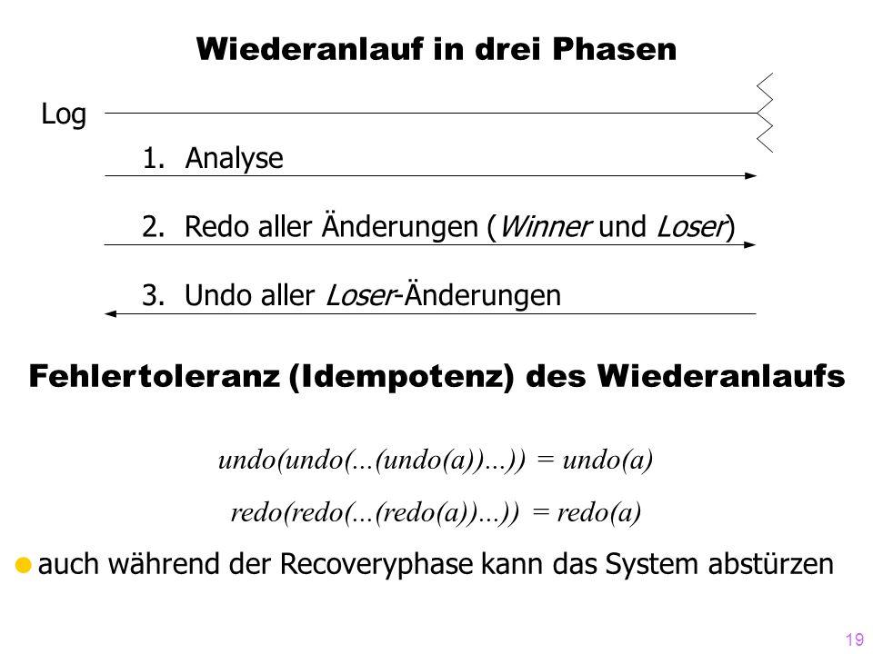 19 Wiederanlauf in drei Phasen Log 1.Analyse 2.Redo aller Änderungen (Winner und Loser) 3.